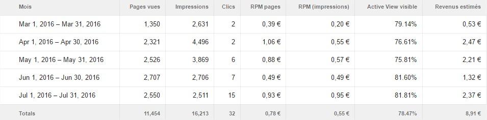 revenus adsense combien blog wordpress