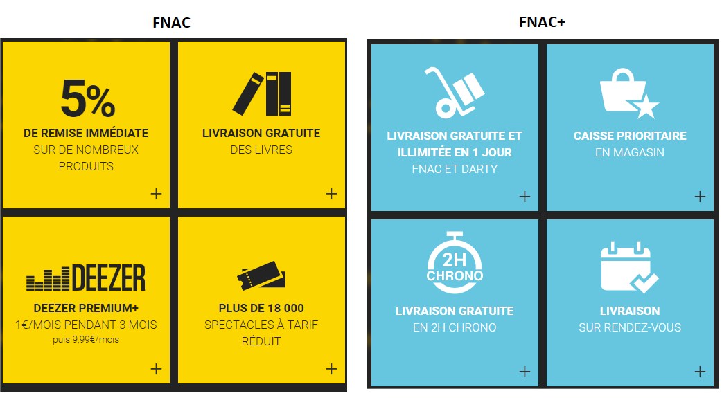 Carte One Fnac Avantages